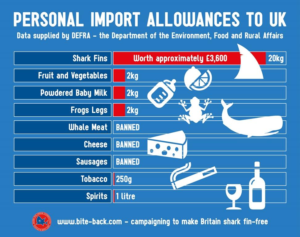 Stop Legal 'Smuggling' - Bite-Back